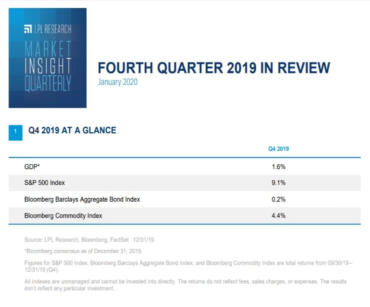 Market Insight Quarterly | Fourth Quarter 2019